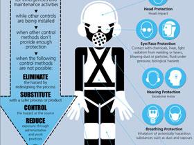 加拿大职业健康与安全中心制作的PPE挂图